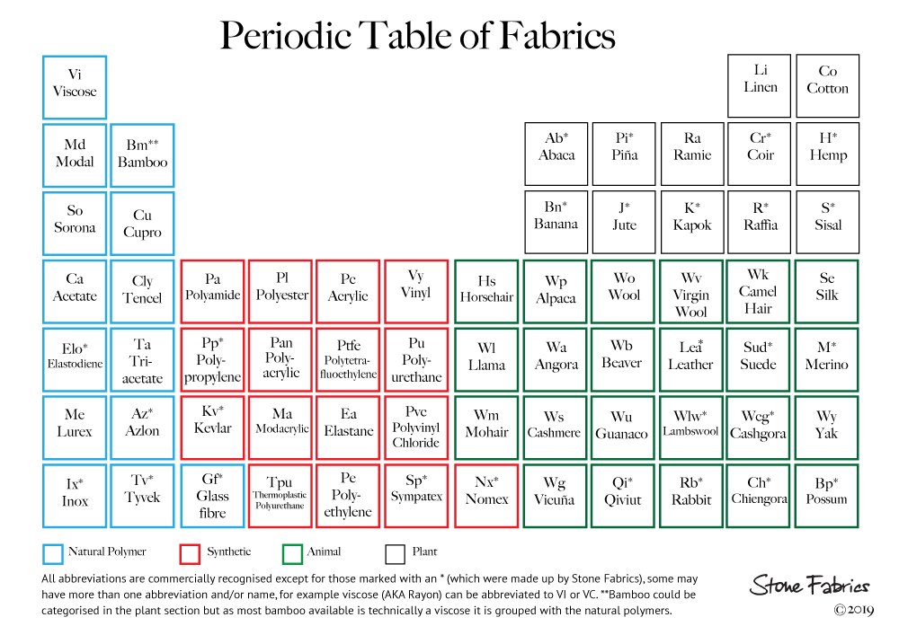Periodic Table of Fabrics - a infographic grouping the different fabrics in animal, plant, synthetic and natural polymer categories